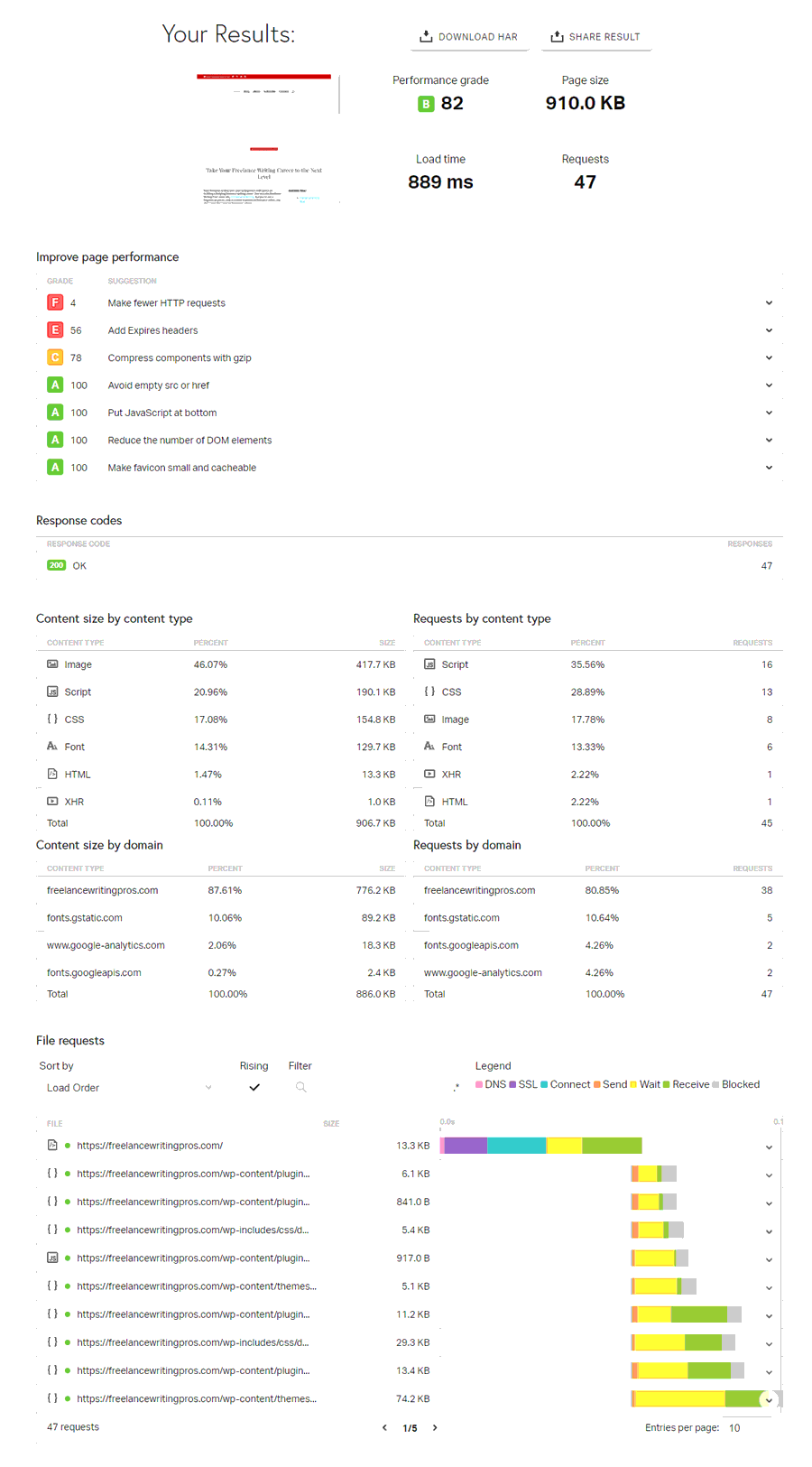 Website speed test - Pingdom - FreelanceWritingPros.com