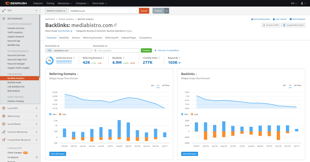 SEMRush Backlinks Analysis Dashboard