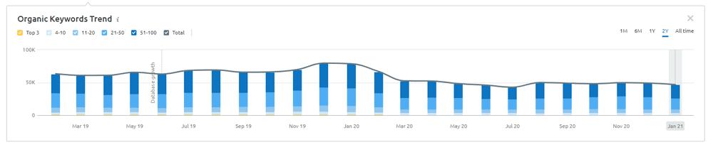 SEMRush Organic Keyword Trends Chart