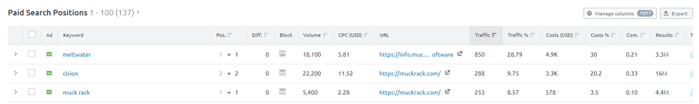 SEMRush Paid Search Positions