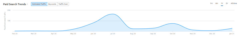 SEMRush Paid Search Trends