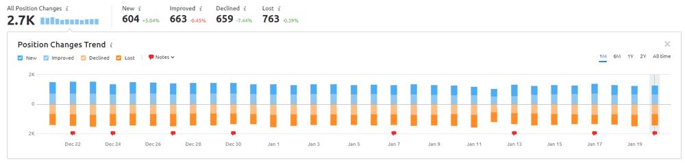 SEMRush Position Changes Trend Chart