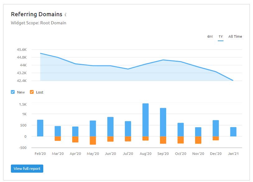 SEMRush Referring Domains Charts