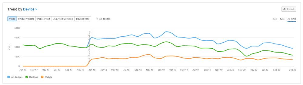 SEMRush Traffic Trends Chart